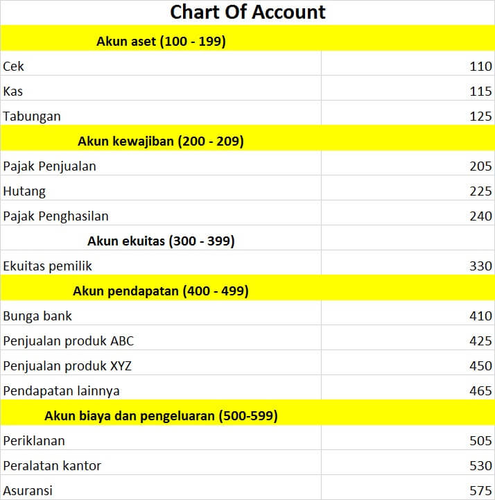chart of account 2