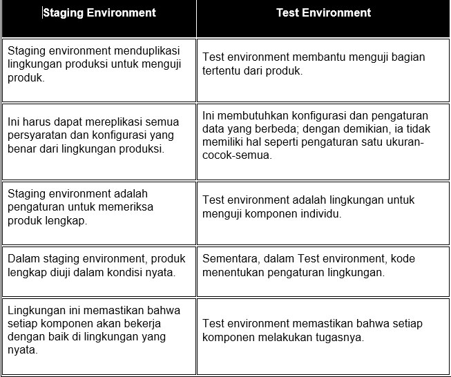 tabel staging environment
